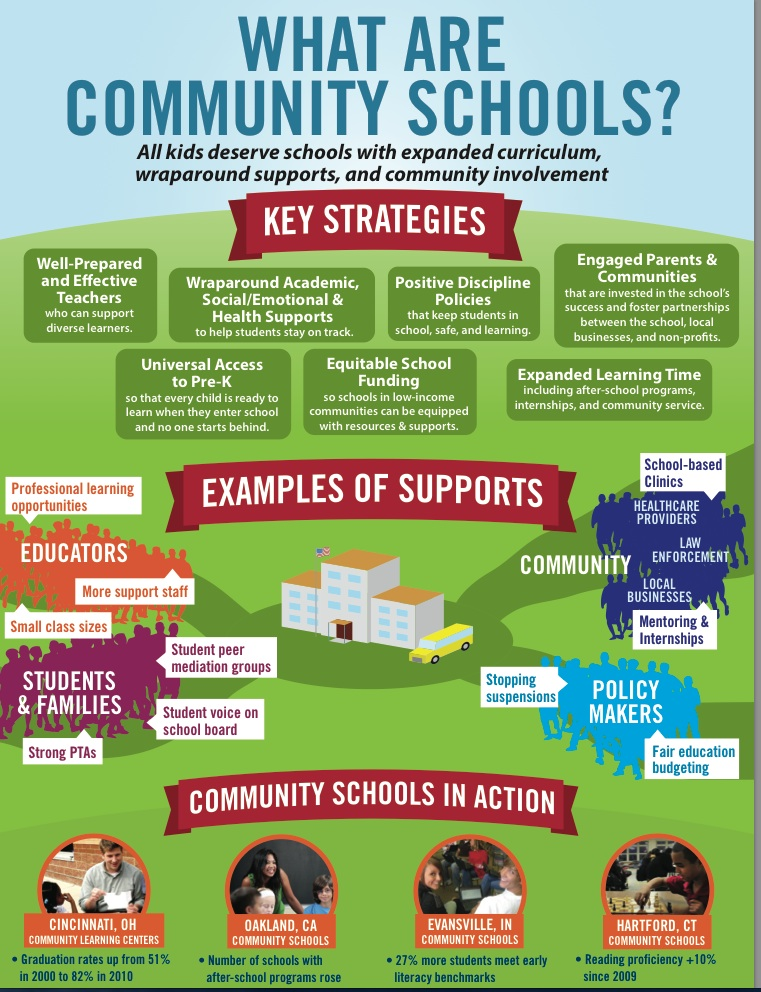 Image result for Community Schools